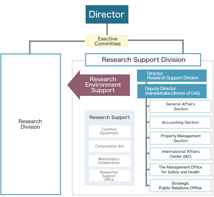 Administrative Division (consisting of General Affairs Section, Accounting Section, Property Management Section, International Affairs Center, Management Office for Safety and Health, and Public Relations and Outreach Office) and Research Support Center provide comprehensive support to Research Division.