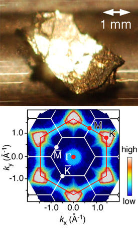 Fig. 1: Photograph of a C6Ca crystal (upper) and electronic states of superconducting C6Ca as imaged by high-resolution photoemission spectroscopy (lower).