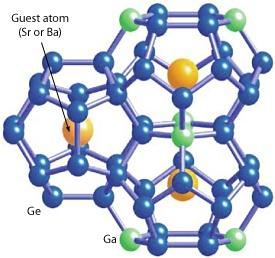 Fig. 1: The structure of BGG and SGG clathrates. The clathrate cages are formed by gallium (Ga) and germanium (Ge) atoms, with strontium (Sr) or barium (Ba) atoms within the cages.