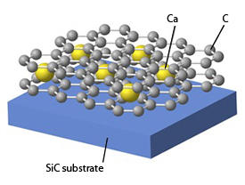 Schematic view of the calcium-based graphite intercalation compound (GIC) C6Ca. Calcium atoms (Ca, in yellow) are inserted between two sheets of graphene, which are made of carbon atoms (C, in gray). The graphene–calcium sandwich is supported by a silicon carbide (SiC) substrate.