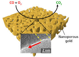 Gold atoms migrate at right angles (red arrow) to a planar 'twin' interface (yellow lines) during the oxidation of carbon monoxide on nanoporous gold.