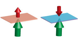 At low cobalt concentrations (left), the spin in the iron–cobalt film (red arrow) is aligned with the spin in the manganese–gallium film (green arrow) by ferromagnetic exchange interaction at the interface (red sheet). As the cobalt content is increased (right), the iron–cobalt film spin flips to oppose the spin in the manganese–gallium film by antiferromagnetic exchange interaction at the interface (blue sheet).