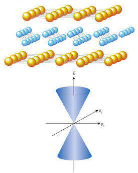 Top: A compound in which layers of buckled silicene (blue) are sandwiched between flat layers of calcium atoms (gold) has been produced to measure the electronic band structure of silicene. Bottom: The silicene layer has been shown to have so-called Dirac-cone electronic states consisting of two circular cones whose tips touch at the origin.