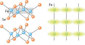 (Left) Crystal structure of iron selenide (FeSe). (Right) Top view of the plane of Fe atoms indicated by the gray-shaded region in the top left panel. Green shading indicates the elongated electronic states derived from the Fe orbitals in the nematic phase.