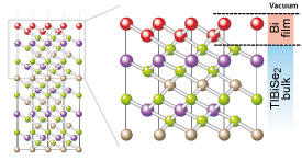 Electronic states that behave as Dirac fermions are transferred from a topological insulator (TlBiSe2) to an ultrathin layer of bismuth metal (red spheres).