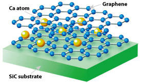 'Bilayer' graphene, controllably grown from a silicon carbide (SiC) substrate, becomes superconductive when infused with calcium (Ca)atoms.