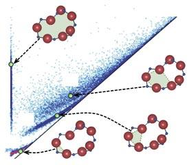 Structural features in silica glass appear against a random background. The persistence diagram reveals ring-like structures of atoms (red spheres) in silica glass.