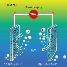 Electrodes made from nanoporous iron–cobalt phosphide have the potential to split water for a fraction of the price of electrodes made from precious metals.