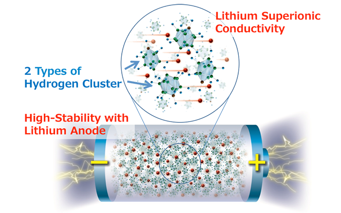 New research shows highest energy density all-solid-state batteries