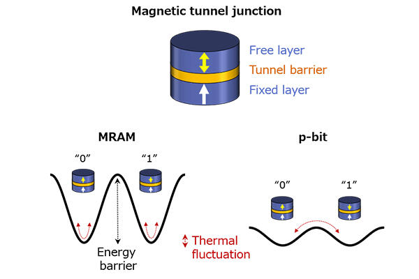 Structure of a magnetic tunnel junction and design of the energy barrier for MRAM and p-bit applications
